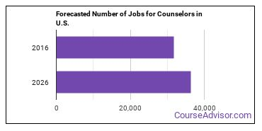 Forecasted Number of Jobs for Counselors in U.S.