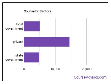 Counselor Sectors