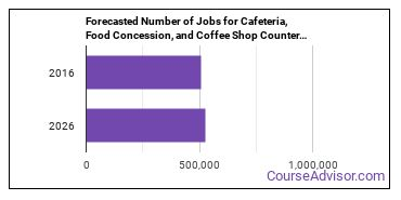 Forecasted Number of Jobs for Cafeteria, Food Concession, and Coffee Shop Counter Attendants in U.S.
