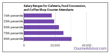 Salary Ranges for Cafeteria, Food Concession, and Coffee Shop Counter Attendants