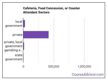 Cafeteria, Food Concession, or Counter Attendant Sectors