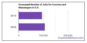 Forecasted Number of Jobs for Couriers and Messengers in U.S.