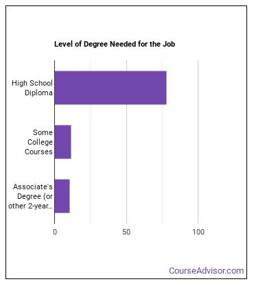 Court Clerk Degree Level