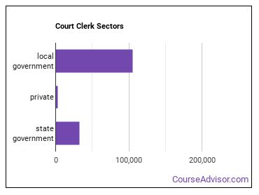 Court Clerk Sectors