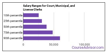 Salary Ranges for Court, Municipal, and License Clerks