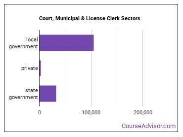 Court, Municipal & License Clerk Sectors