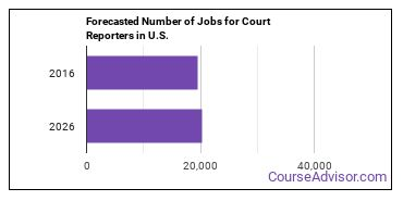 Forecasted Number of Jobs for Court Reporters in U.S.