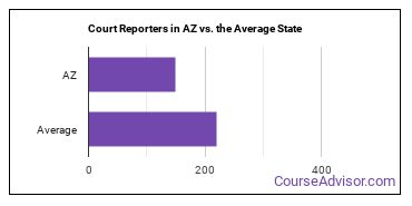 Court Reporters in AZ vs. the Average State