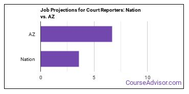 Job Projections for Court Reporters: Nation vs. AZ
