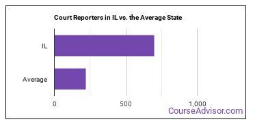 Court Reporters in IL vs. the Average State