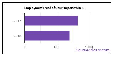Court Reporters in IL Employment Trend