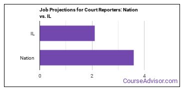 Job Projections for Court Reporters: Nation vs. IL