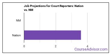 Job Projections for Court Reporters: Nation vs. NM