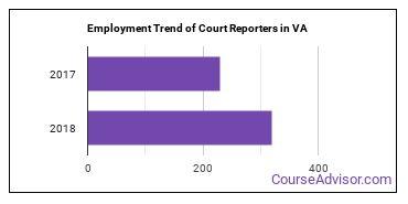 Court Reporters in VA Employment Trend