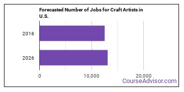 Forecasted Number of Jobs for Craft Artists in U.S.