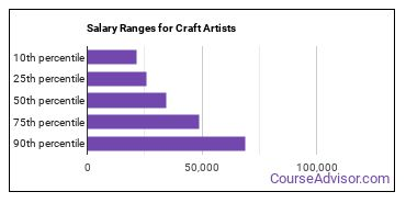 Salary Ranges for Craft Artists