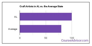 Craft Artists in AL vs. the Average State