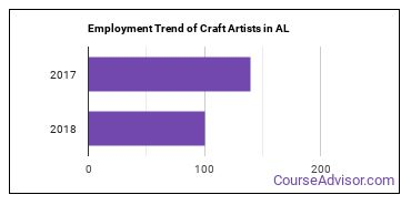 Craft Artists in AL Employment Trend