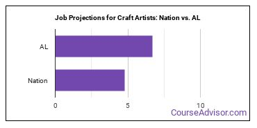 Job Projections for Craft Artists: Nation vs. AL