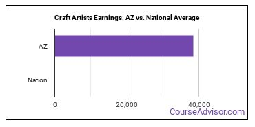 Craft Artists Earnings: AZ vs. National Average