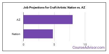 Job Projections for Craft Artists: Nation vs. AZ
