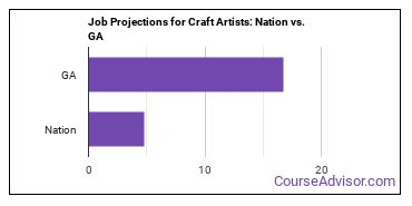 Job Projections for Craft Artists: Nation vs. GA