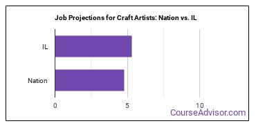 Job Projections for Craft Artists: Nation vs. IL
