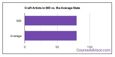 Craft Artists in MD vs. the Average State