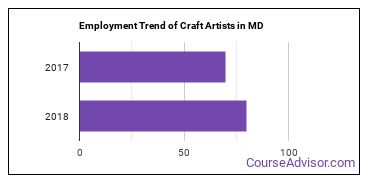 Craft Artists in MD Employment Trend