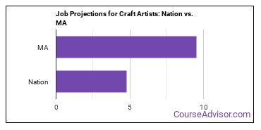 Job Projections for Craft Artists: Nation vs. MA