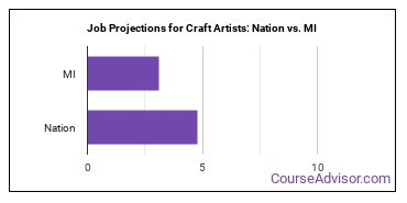 Job Projections for Craft Artists: Nation vs. MI