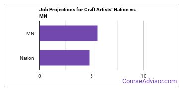 Job Projections for Craft Artists: Nation vs. MN