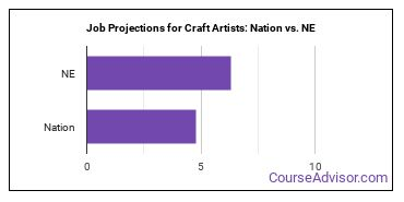 Job Projections for Craft Artists: Nation vs. NE
