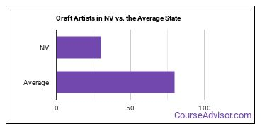 Craft Artists in NV vs. the Average State