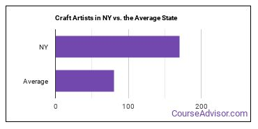 Craft Artists in NY vs. the Average State