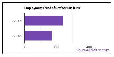 Craft Artists in NY Employment Trend