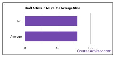 Craft Artists in NC vs. the Average State