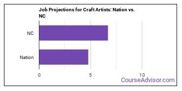 Job Projections for Craft Artists: Nation vs. NC