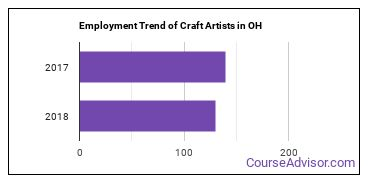 Craft Artists in OH Employment Trend