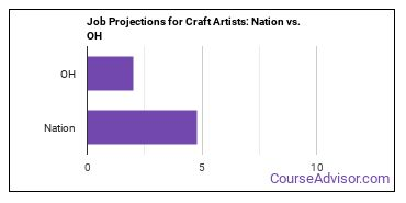 Job Projections for Craft Artists: Nation vs. OH
