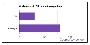 Craft Artists in OR vs. the Average State