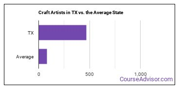 Craft Artists in TX vs. the Average State