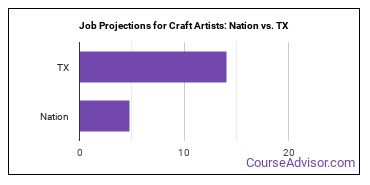 Job Projections for Craft Artists: Nation vs. TX
