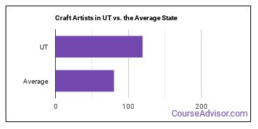 Craft Artists in UT vs. the Average State