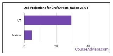 Job Projections for Craft Artists: Nation vs. UT