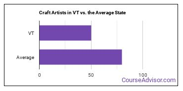 Craft Artists in VT vs. the Average State