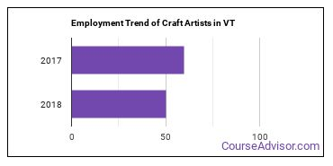 Craft Artists in VT Employment Trend