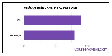 Craft Artists in VA vs. the Average State