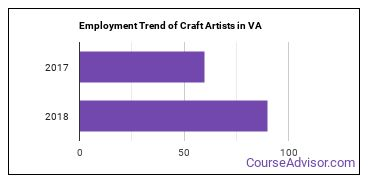 Craft Artists in VA Employment Trend
