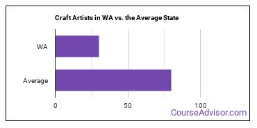 Craft Artists in WA vs. the Average State